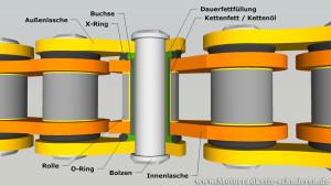 Motorradkette Aufbau und Bauteile